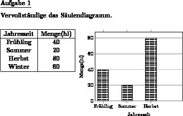 Säulendiagramm zeichnen - Individuelle Mathe-Arbeitsblätter bei dw ...