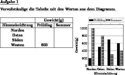 wertetabelle zu s228ulendiagramm mit mehreren datenreihen