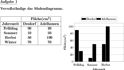 Diagramme grundschule